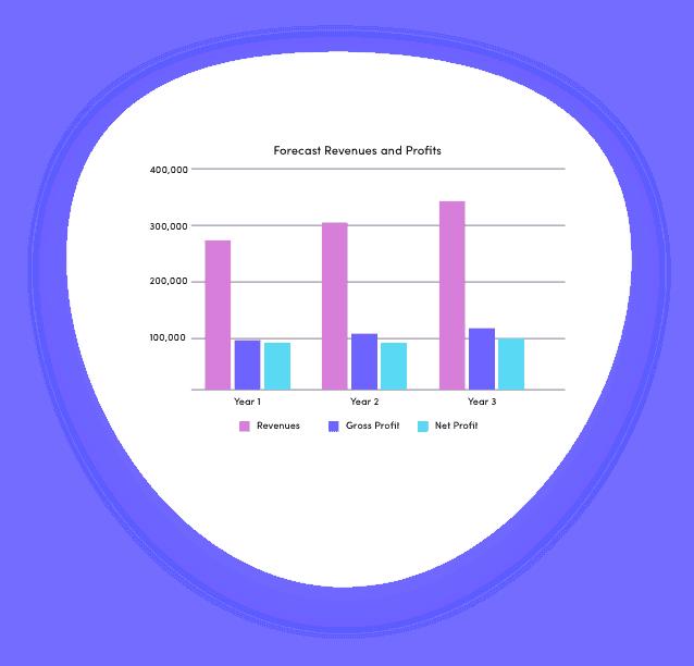 Nursery school finance projections graph